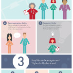 The role of nurse leadership in todays health care industry